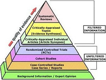 Evidence-Based Medicine (EBM) Pyramid, a guide for judging scientific information