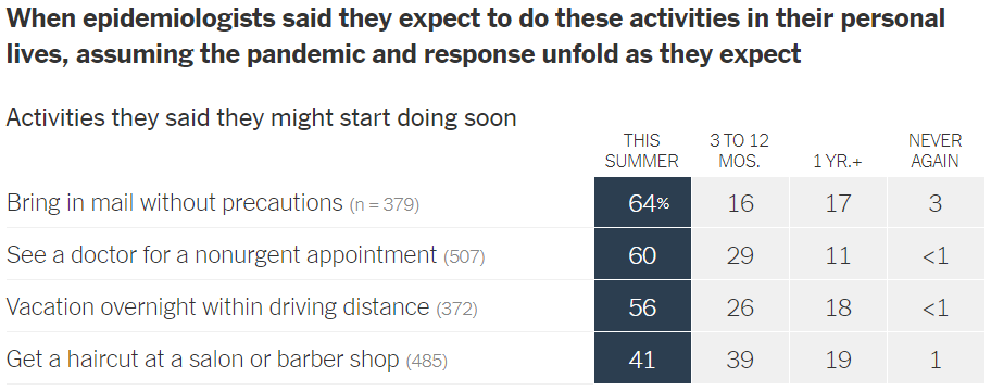 Survey responses about activities respondents might start doing soon