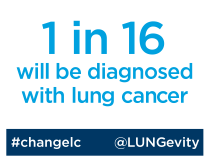 1 in 16 will be diagnosed with LC