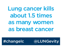 LC kills about 1.5 times as many women as breast cancer