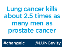 Lung cancer kills about 2.5 times as many men as prostate cancer