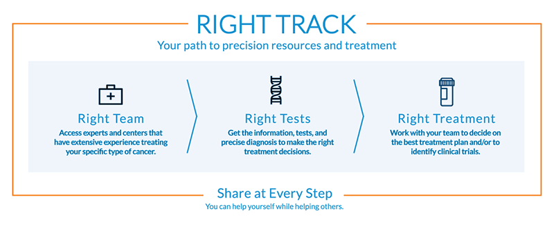 Right team, right tests, right treatment