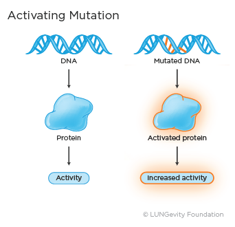 Activating mutation