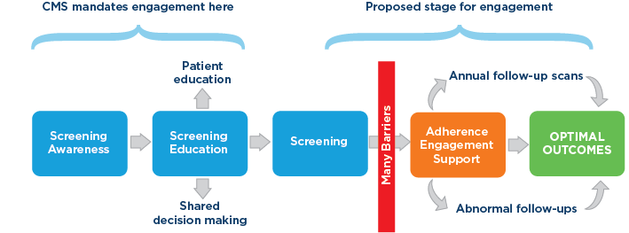 Effective screening plan