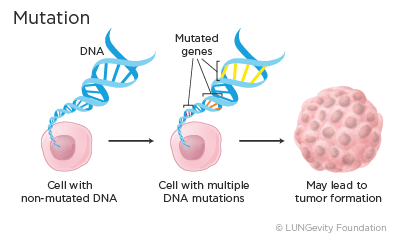 Illustration of cell mutation