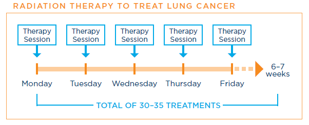 Radiation therapy schedule