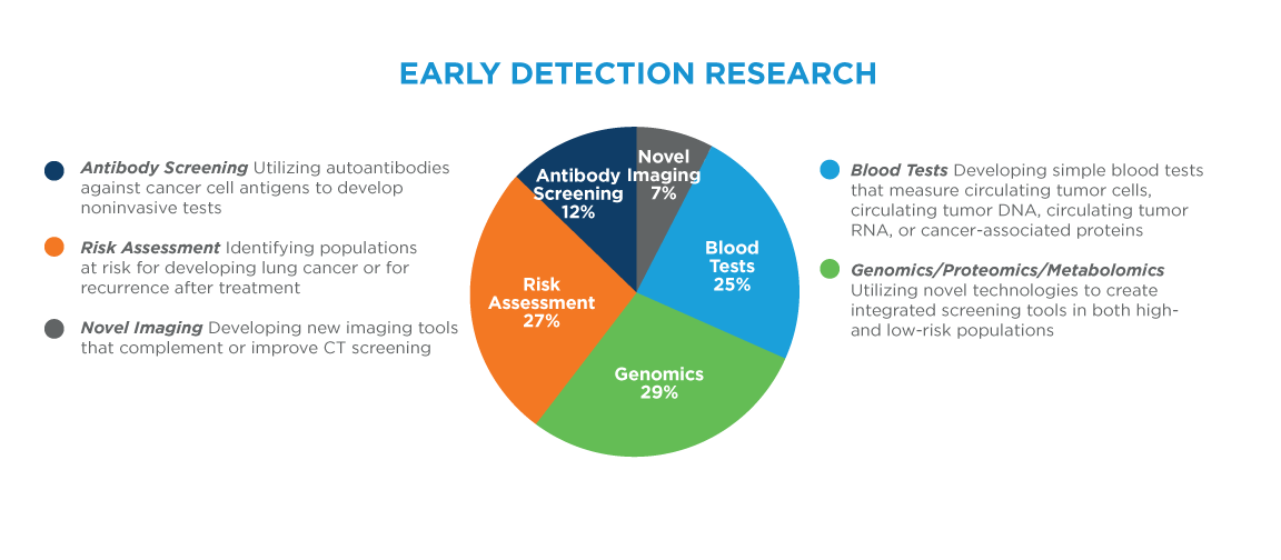 Categories of early detection research
