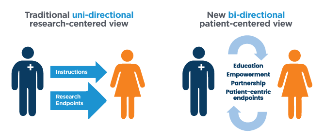 Bi-directional patient-centered view