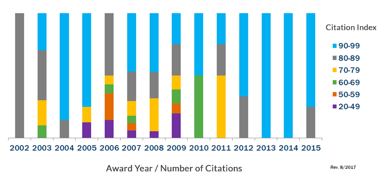 Citation benchmarking graph