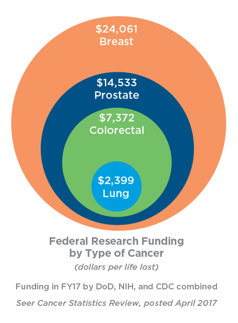 Federal funding by cancer type - dollars per lives lost